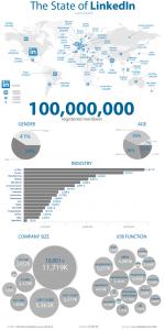 Statistiques sur Linkedin